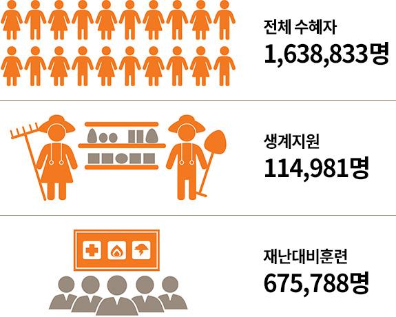 전체 수혜자 1,638,833명 / 생계지원 114,981명 / 재난대비훈련 675,788명