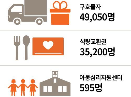 구호물자 49,050명, 식량교환권 35,200명, 아동심리지원센터 595명