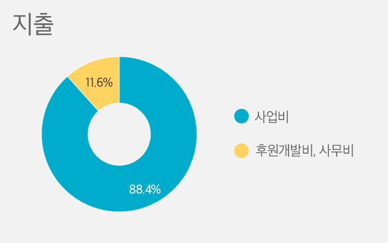 사업비 88.4%, 후원개발비, 사무비 11.6%