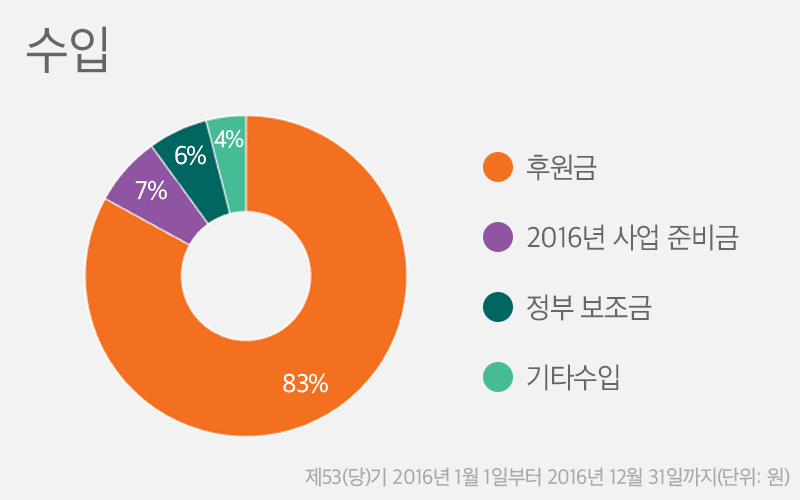 후원금 83%, 2016년 사업 준비금 7%, 정부 보조금 6%, 기타수입 4%