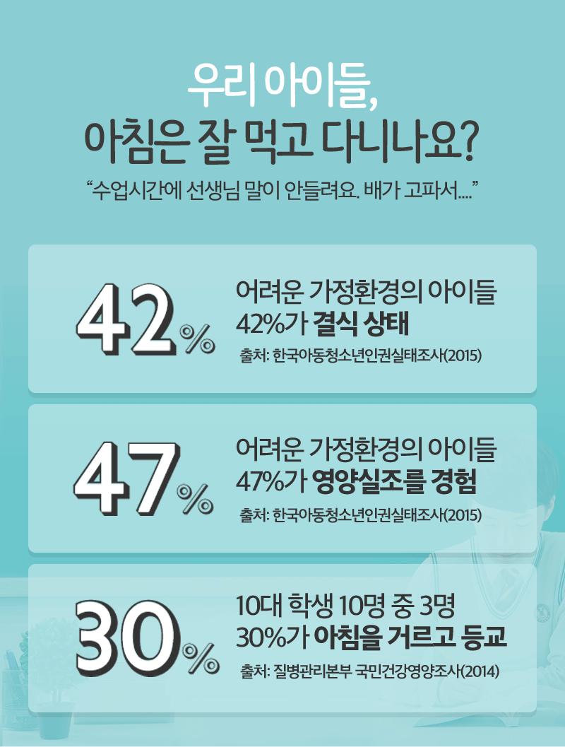 아침은 잘 먹고 다니나요? 42%가 결식상태/47%가 영양실조를 경험/30%가 아침을 거르고 등교