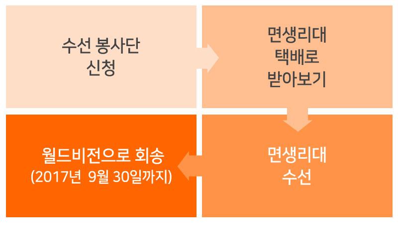 수선 봉사단 신청, 면생리대 택배로 받아보기, 면생리대 수선, 월드비전으로 회송 (2017년 9월 30일까지)