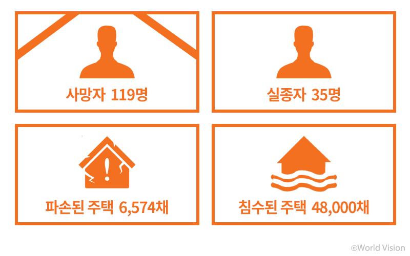 사망자 119명,실종자 35명,파손된 주택 6,574채, 침수된 주택 48,000채