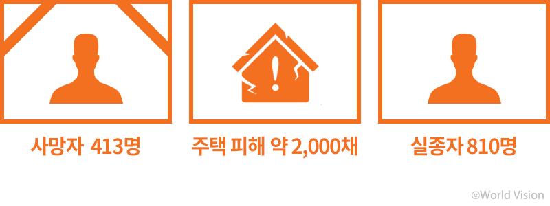 사망자 413명,실종자 810명,주택 피해 약 2,000채