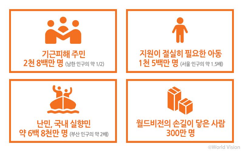 기근 피해 주민: 2천 8백만 명 (남한 인구의 약 1/2)  지원이 절실히 필요한 아동: 1천 5백만 명 (서울 인구의 약 1.5배) 난민, 국내 실향민: 약 6백 8천 만 명 (부산 인구의 약 2배) 월드비전의 손길이 닿은 사람: 300만 명