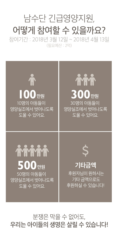 남수단 긴급영양지원, 어떻게 참여할 수 있을까요? 참여기간 : 2018/3/12~2018/4/13 필요예산 : 2억- 100만원:10명의 아동들이  영양실조에서 벗어나도록 도울 수 있어요. 300만원 : 30명의 아동들이  영양실조에서 벗어나도록 도울 수 있어요. 500만원 :50명의 아동들이 영양실조에서 벗어나도록 도울 수 있어요. 기타 금액 :후원자님이 원하시는 기타 금액으로도 후원하실 수 있습니다!