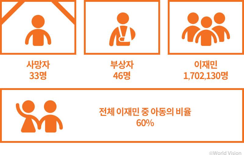 사망자 33명, 부상자 46명, 이재민 1702130명, 전체 이재민 중 아동의 비율 60%