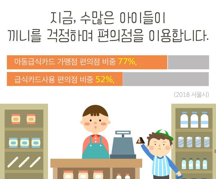 지금, 수많은 아이들이 끼니를 걱정하며 편의점을 이용합니다. 아동급식카드 가맹점 편의점 비중 77%, 급식카드사용 편의점 비중 52%, 2018 서울시.