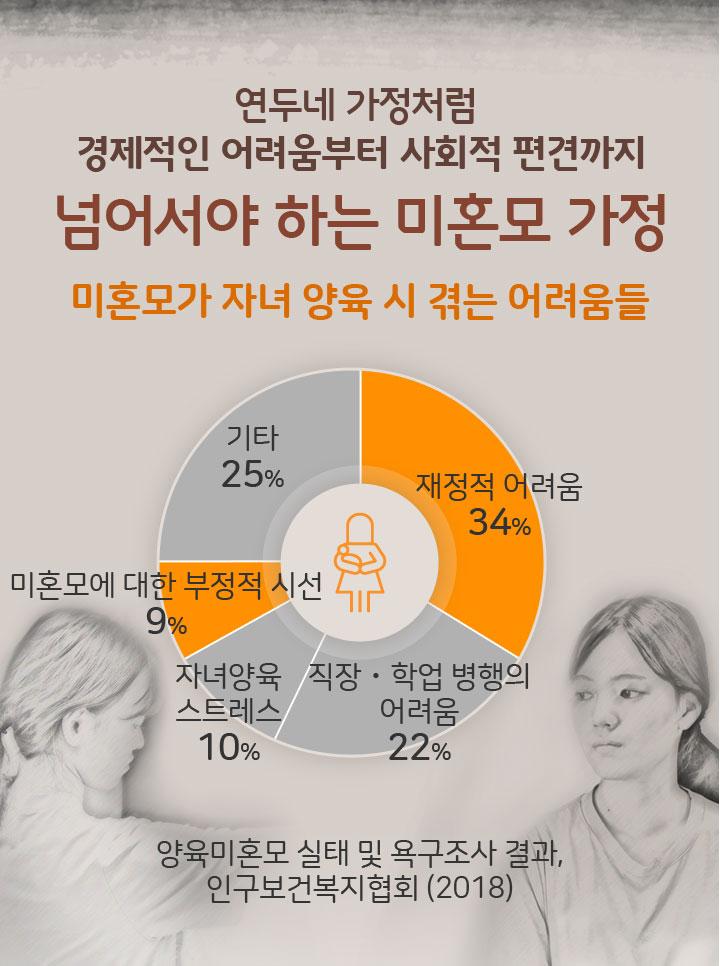 연두네 가정처럼 경제적인 어려움부터 사회적 편견까지 넘어서야 하는 미혼모 가정. 미혼모가 자녀 양육 시 겪는 어려움들. 재정적 어려움, 미혼모에 대한 부정적 시선 등