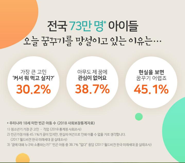 전국 73만명 아이들, 오늘 꿈꾸기를 망설이고 있는 이유는? 커서 뭐먹고 살지 고민하는 아이들 30%, 아무도 제 꿈에 관심이 없어요 38.7%, 현실을 보면 꿈꾸기 어렵죠, 45.1%