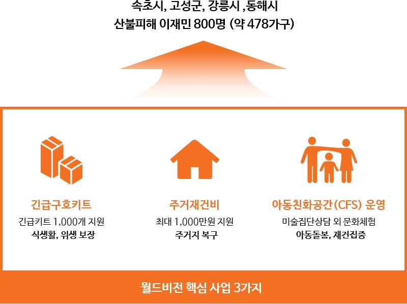 월드비전이 산불피해 이재민 지원을 위해 실시한 세가지 핵심사업