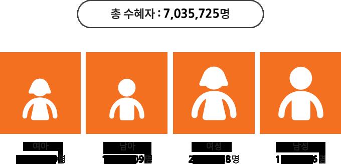 총 수혜자: 7,035,725명. 여아 1,484,109명. 남아 1,484,109명. 여성 2,146,468명. 남성 1,951,366명 사진