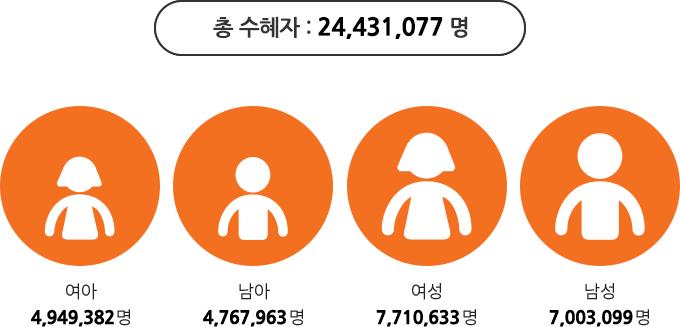 총 수혜자: 24,431,077명, 여아 : 4,949,382명, 남아 : 4,767,963명, 여성 : 7,710,633명, 남성 : 7,003,099명