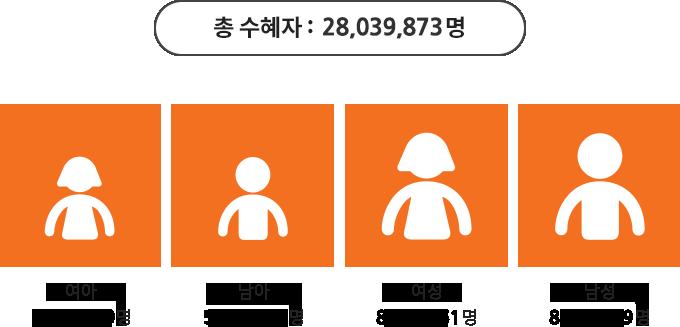 총 수혜자: 28,039,873명. 여아 5,625,999명. 남아 5,400,394명. 여성 8,894,261명. 남성 8,119,219명 사진