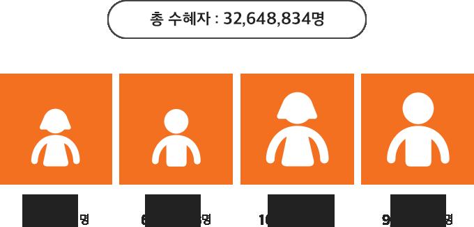 총 수혜자: 32,648,834명. 여아 6,504,171명. 남아 6,210,693명. 여성 10,459,732명. 남성 9,474,238명 사진