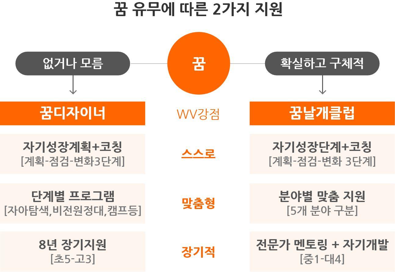 꿈 유무에 따른 2가지 지원 - 꿈 없거나 모름- 꿈디자이너 - 자기정체성+코칭(계획,점검,변화3단계) - 단계별 프로그램(자아탐색,비전원정대,캠프등) - 8년 장기지원(초5-고3) ,꿈 확실하고 구체적 - 꿈날개클럽 - 자기성장단계+코칭(계획-점검-변화 3단계), 분야별 맞춤 지원(5개분야구분)-전문가멘토링+자기계발(중1-대4)